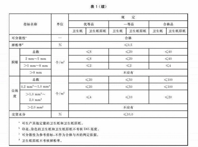 卫生纸(含卫生纸原纸)》等4项生活用纸制品 国家标准批准发布